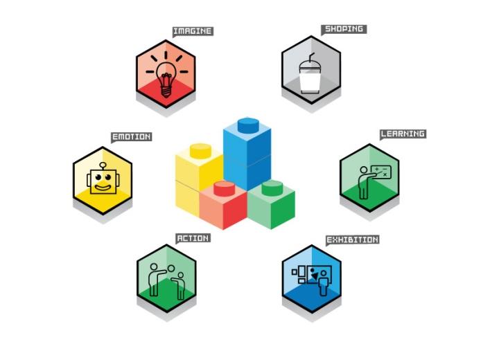 Схема с изображением цветов и соответствующих им действий
